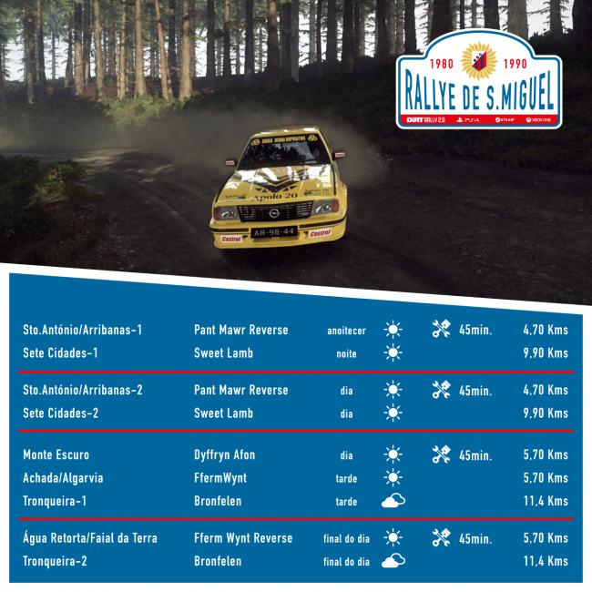 São Miguel Rallye 2020 Itinerary